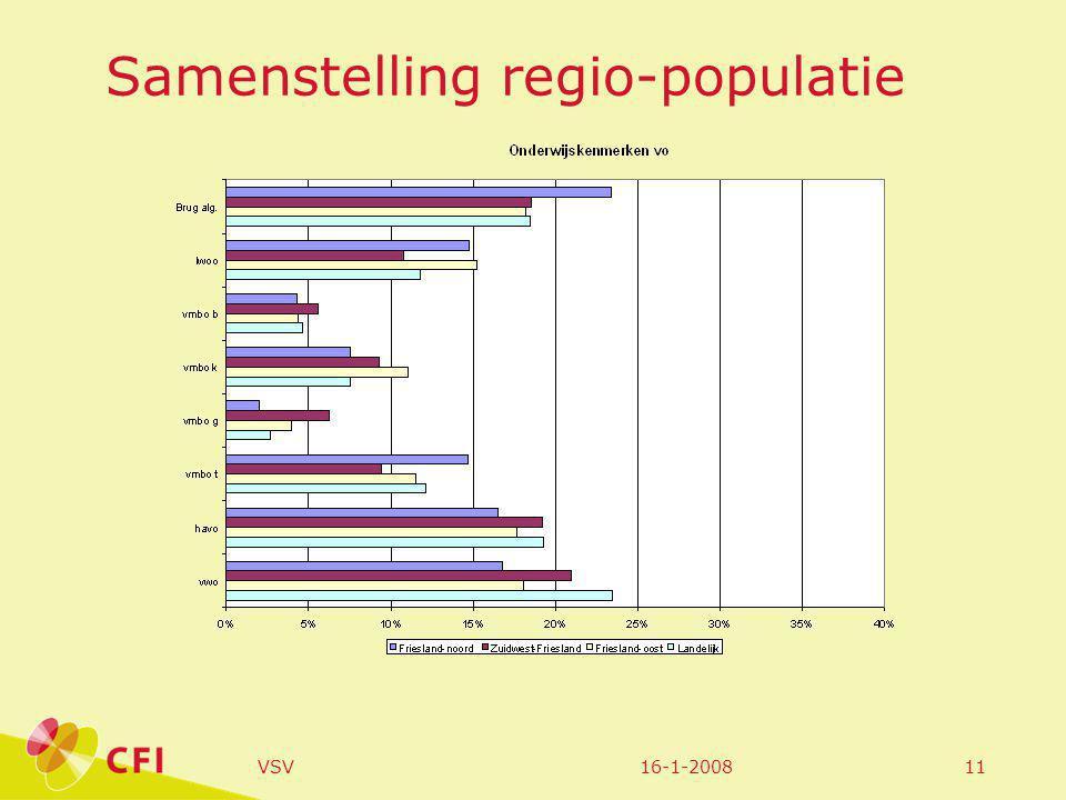 16-1-2008VSV11 Samenstelling regio-populatie