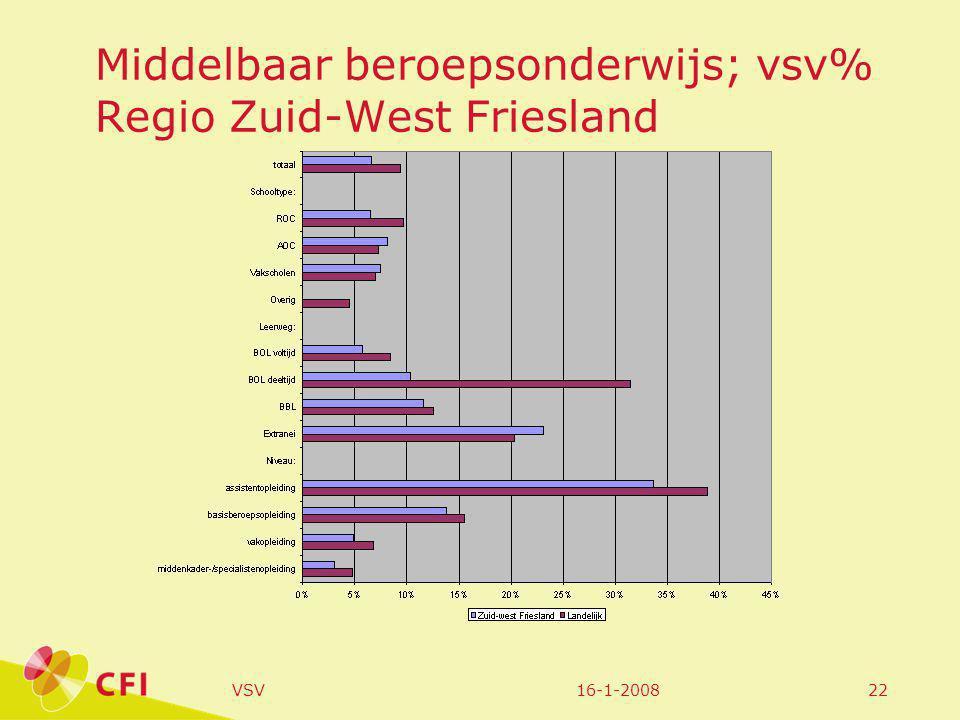16-1-2008VSV22 Middelbaar beroepsonderwijs; vsv% Regio Zuid-West Friesland