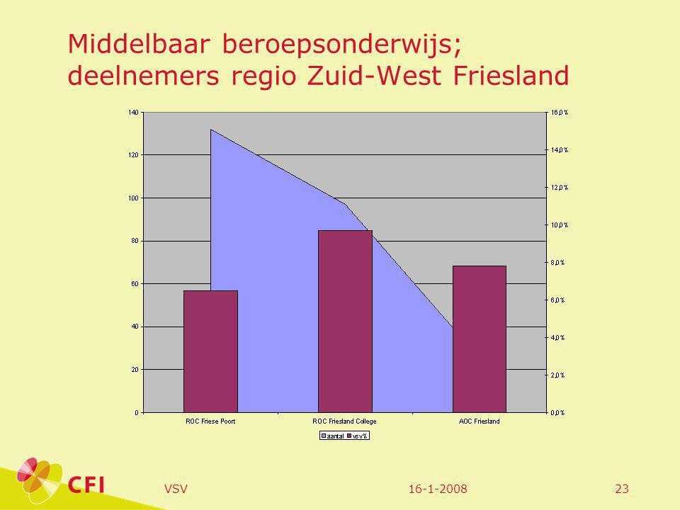16-1-2008VSV23 Middelbaar beroepsonderwijs; deelnemers regio Zuid-West Friesland