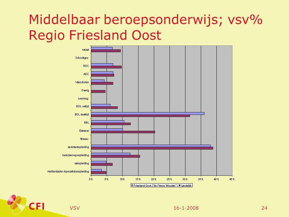 16-1-2008VSV24 Middelbaar beroepsonderwijs; vsv% Regio Friesland Oost