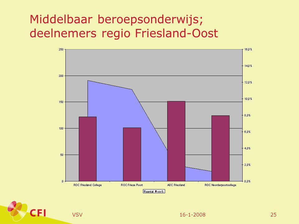 16-1-2008VSV25 Middelbaar beroepsonderwijs; deelnemers regio Friesland-Oost