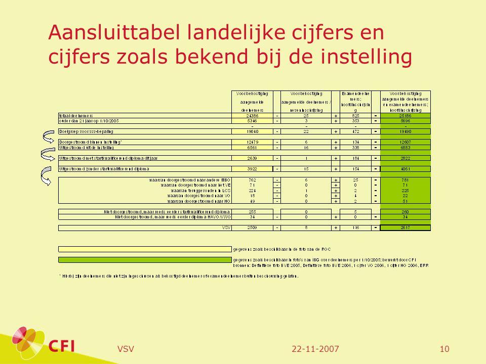 22-11-2007VSV10 Aansluittabel landelijke cijfers en cijfers zoals bekend bij de instelling