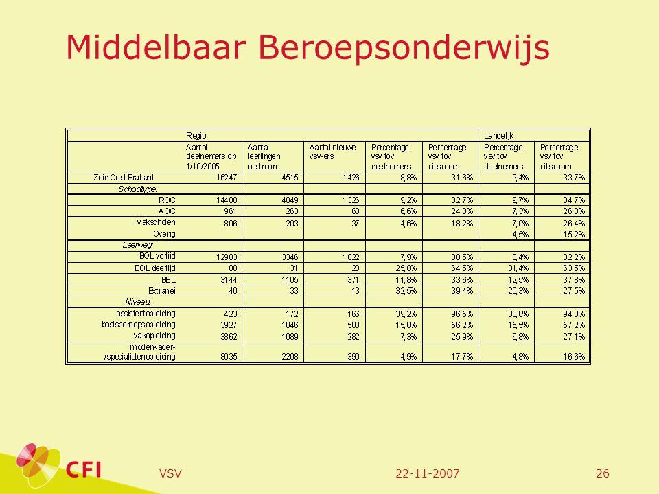 22-11-2007VSV26 Middelbaar Beroepsonderwijs