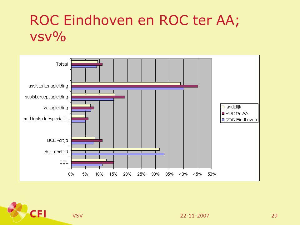 22-11-2007VSV29 ROC Eindhoven en ROC ter AA; vsv%