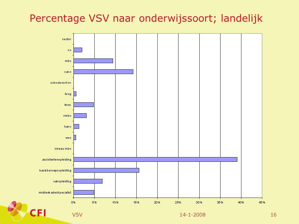 14-1-2008VSV16 Percentage VSV naar onderwijssoort; landelijk
