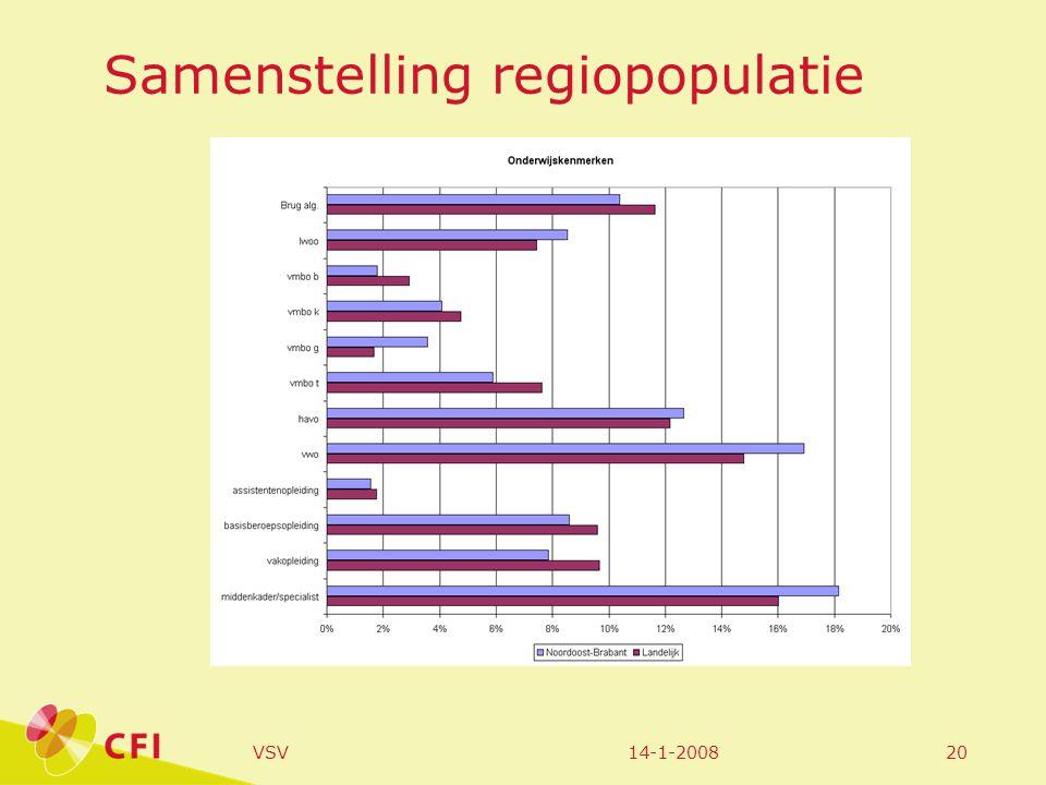 14-1-2008VSV20 Samenstelling regiopopulatie