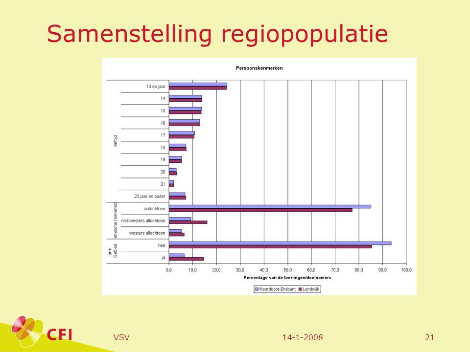 14-1-2008VSV21 Samenstelling regiopopulatie