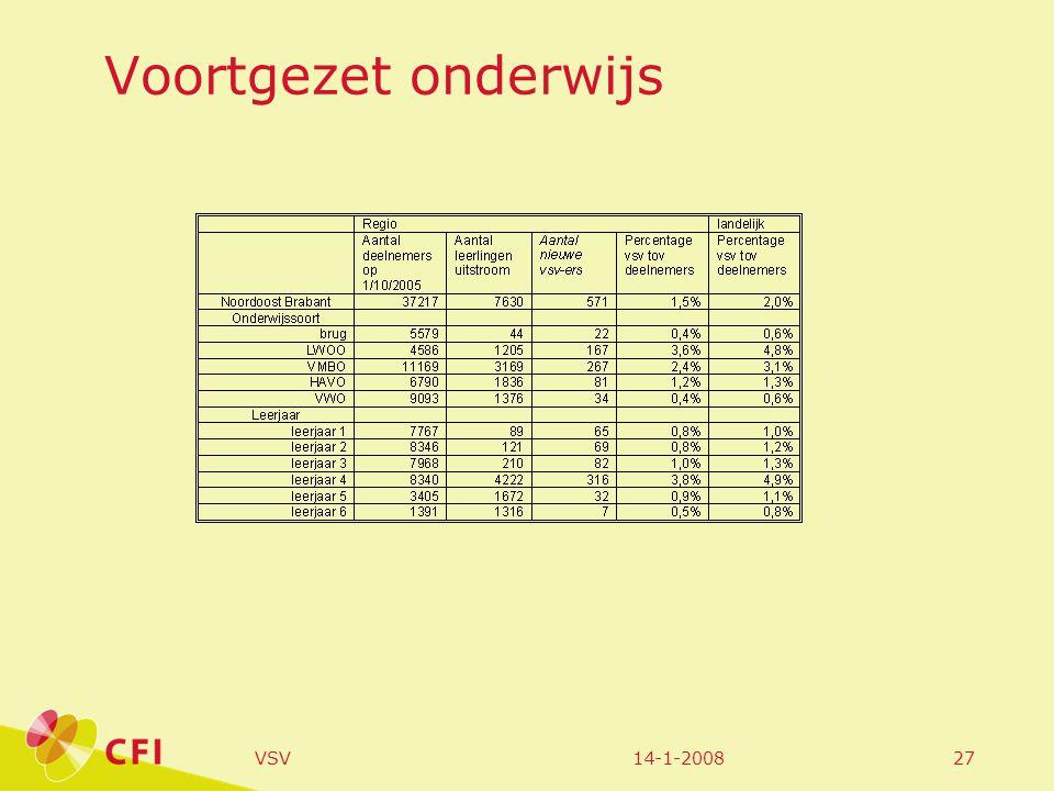 14-1-2008VSV27 Voortgezet onderwijs