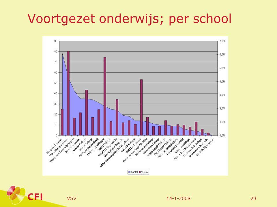 14-1-2008VSV29 Voortgezet onderwijs; per school
