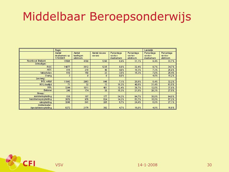 14-1-2008VSV30 Middelbaar Beroepsonderwijs