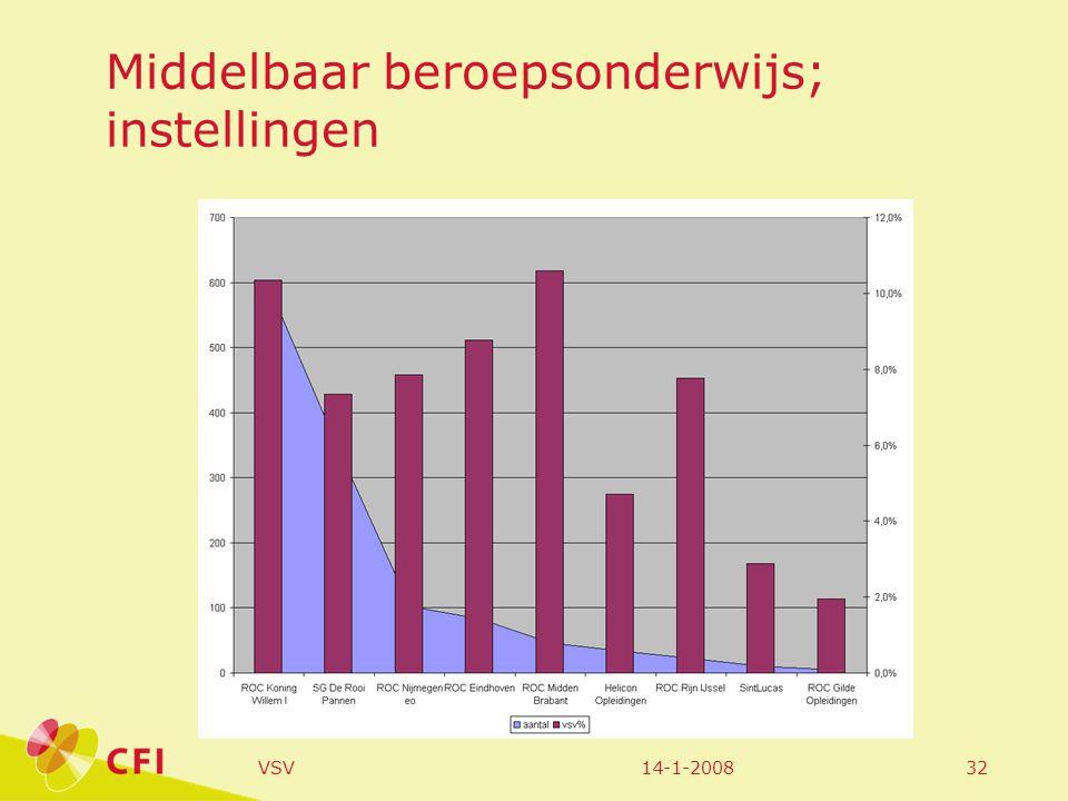 14-1-2008VSV32 Middelbaar beroepsonderwijs; instellingen