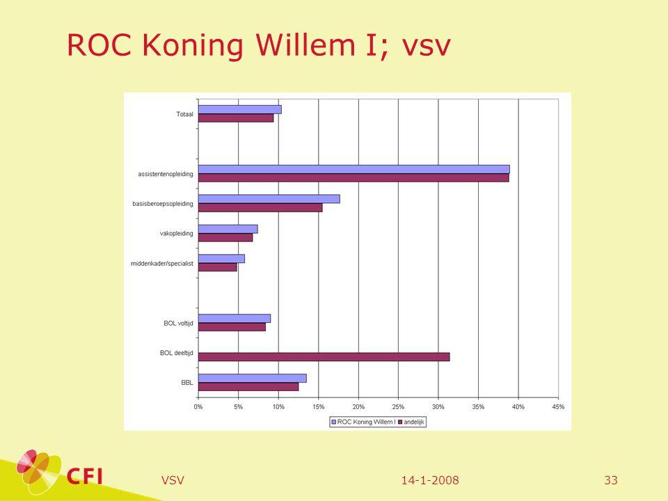 14-1-2008VSV33 ROC Koning Willem I; vsv