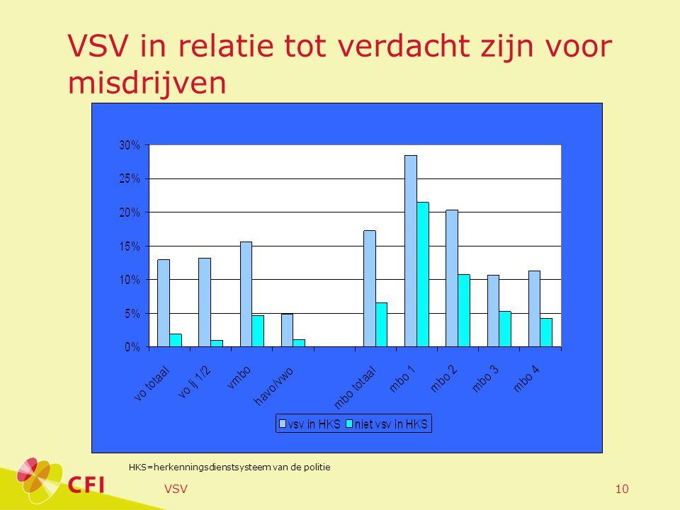 VSV10 VSV in relatie tot verdacht zijn voor misdrijven HKS=herkenningsdienstsysteem van de politie