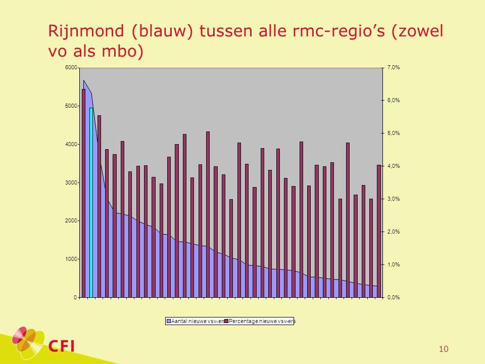 10 Rijnmond (blauw) tussen alle rmc-regio's (zowel vo als mbo)