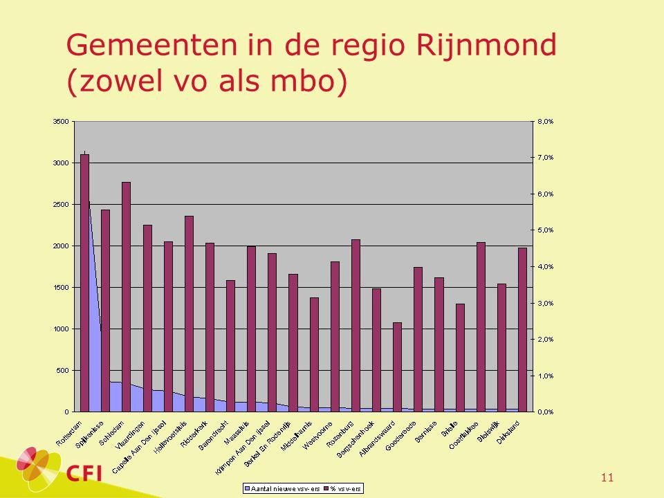11 Gemeenten in de regio Rijnmond (zowel vo als mbo)