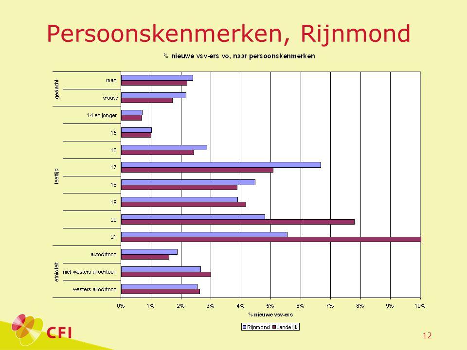 12 Persoonskenmerken, Rijnmond