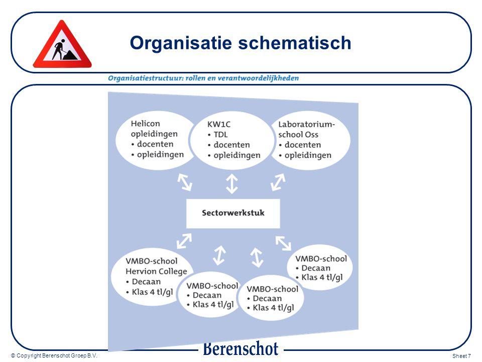 © Copyright Berenschot Groep B.V. Sheet 8 Tijdbalk