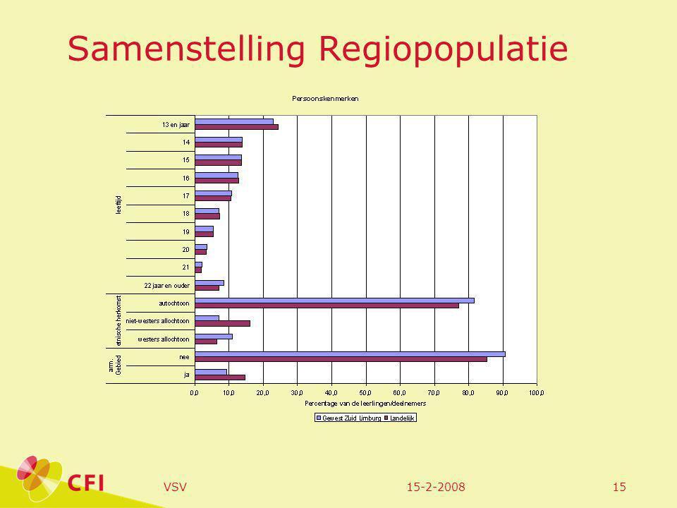 15-2-2008VSV15 Samenstelling Regiopopulatie