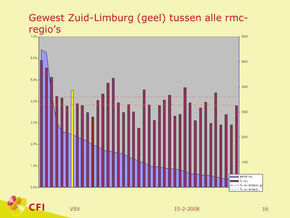 15-2-2008VSV16 Gewest Zuid-Limburg (geel) tussen alle rmc- regio's 0,0% 1,0% 2,0% 3,0% 4,0% 5,0% 6,0% 7,0% 0 1000 2000 3000 4000 5000 6000 aantal vsv % vsv % vsv landelijk -g4 % vsv landelijk