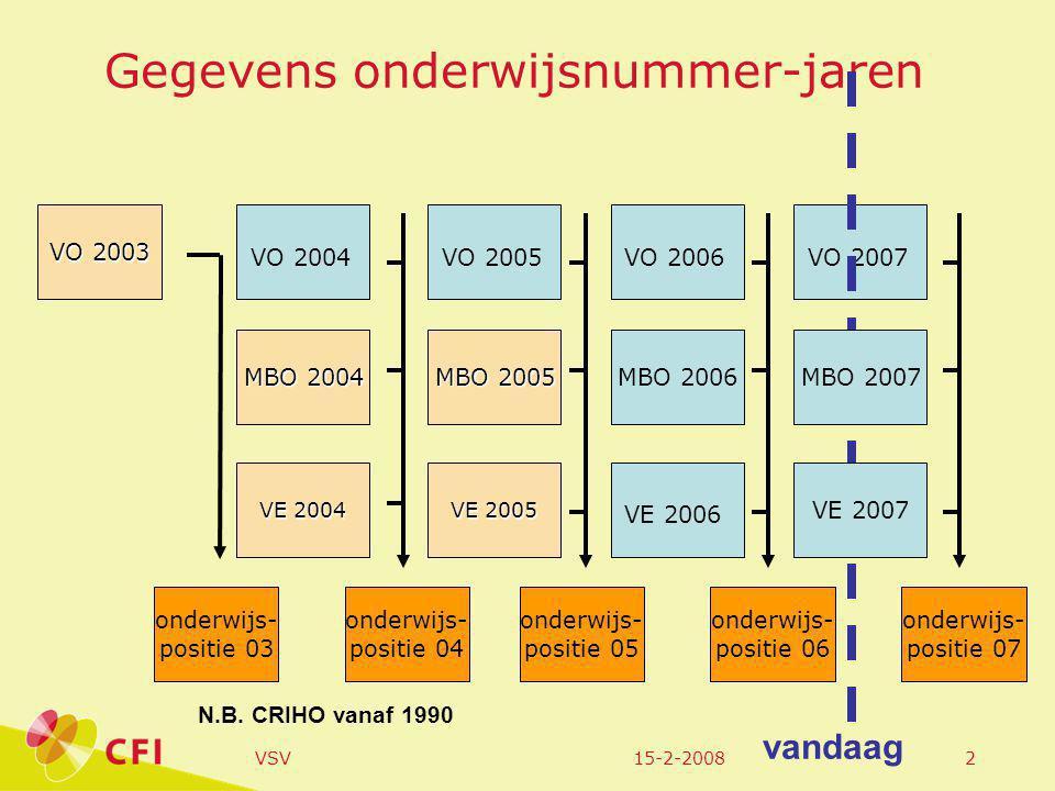 15-2-2008VSV3 Het gebruikte concept VSV Nieuwe vsv-ers ( totale groep) Op (school)jaarbasis ( maandbasis)  Leerlingen op 1/10/2005 Degenen daarvan die een jaar later geen school meer volgen Degenen daarvan die geen startkwalificatie hebben behaald in schooljaar of daarvoor.