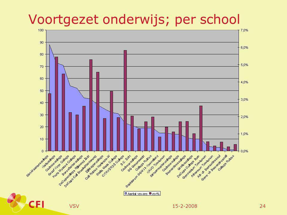 15-2-2008VSV24 Voortgezet onderwijs; per school