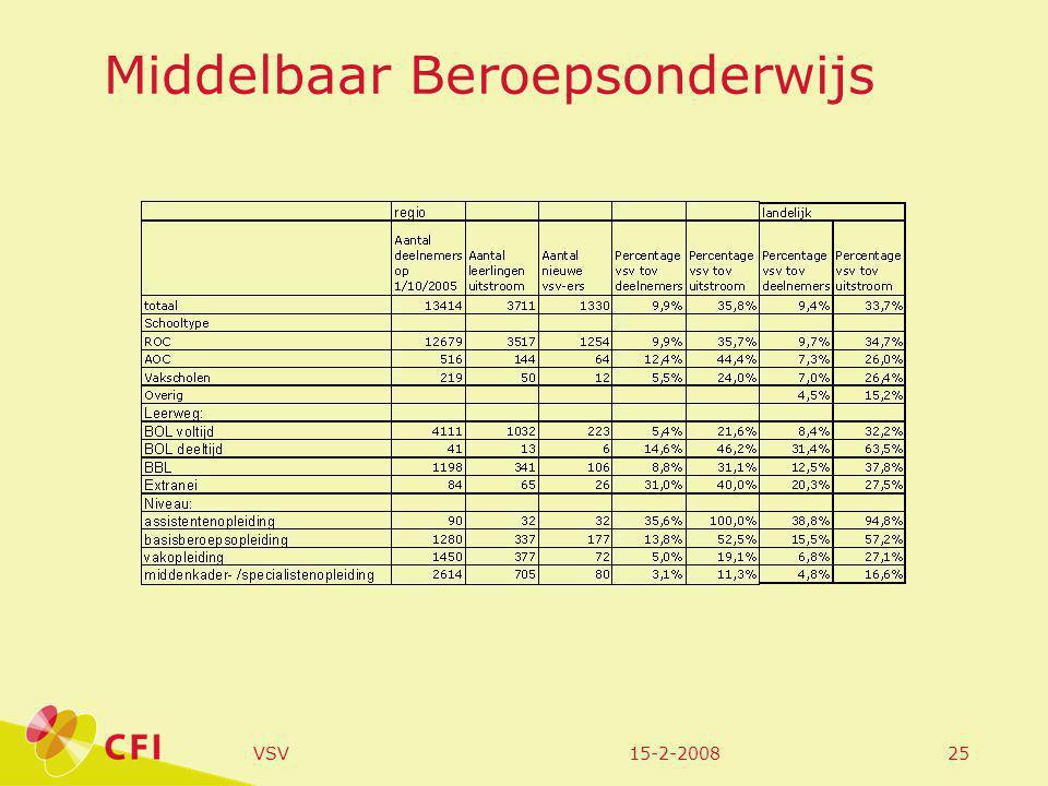 15-2-2008VSV25 Middelbaar Beroepsonderwijs