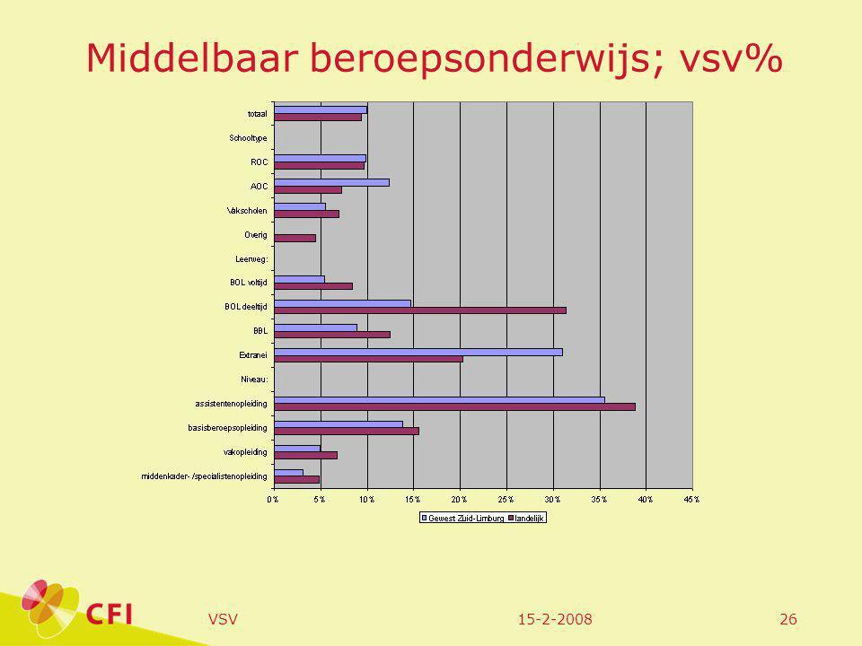 15-2-2008VSV26 Middelbaar beroepsonderwijs; vsv%