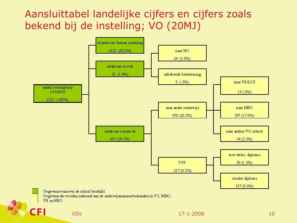 17-1-2008VSV10 Aansluittabel landelijke cijfers en cijfers zoals bekend bij de instelling; VO (20MJ)