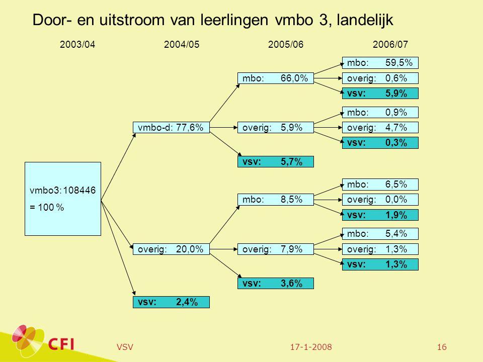 17-1-2008VSV16 vmbo3:108446 = 100 % 2003/042004/052005/062006/07 Door- en uitstroom van leerlingen vmbo 3, landelijk vmbo-d:77,6% mbo:66,0% mbo:59,5%