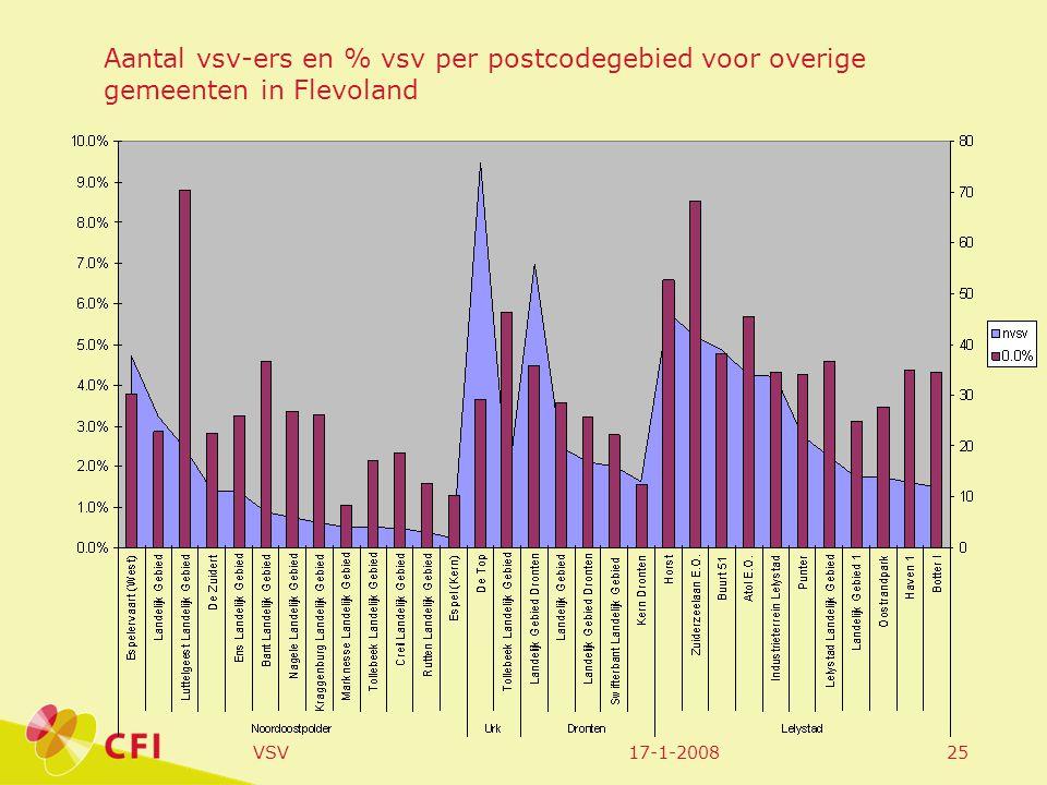 17-1-2008VSV25 Aantal vsv-ers en % vsv per postcodegebied voor overige gemeenten in Flevoland