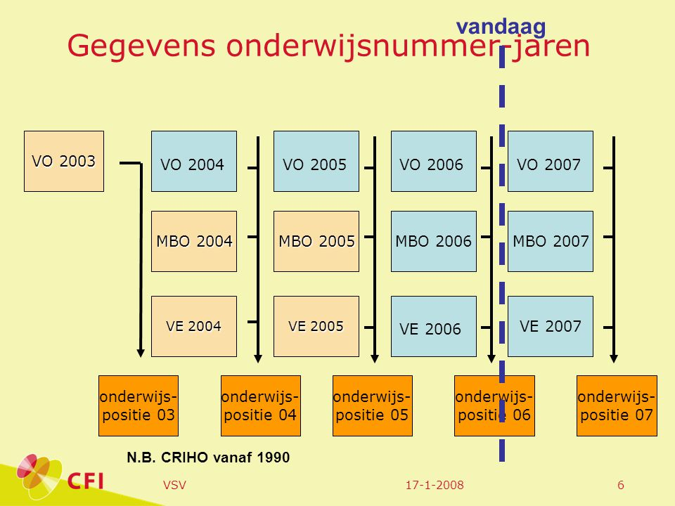 17-1-2008VSV17 VSV in relatie tot verdacht zijn voor misdrijven HKS=herkenningsdienstsysteem van de politie