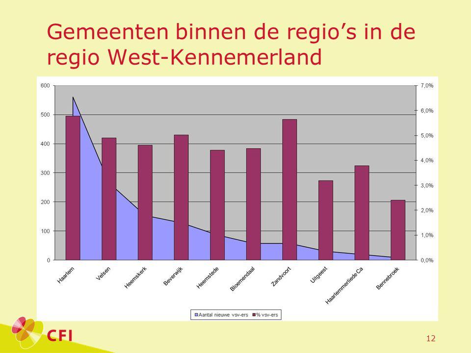 12 Gemeenten binnen de regio's in de regio West-Kennemerland