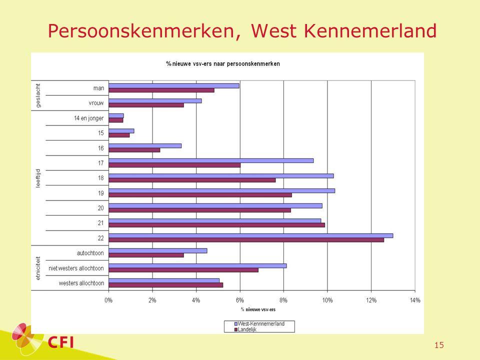15 Persoonskenmerken, West Kennemerland