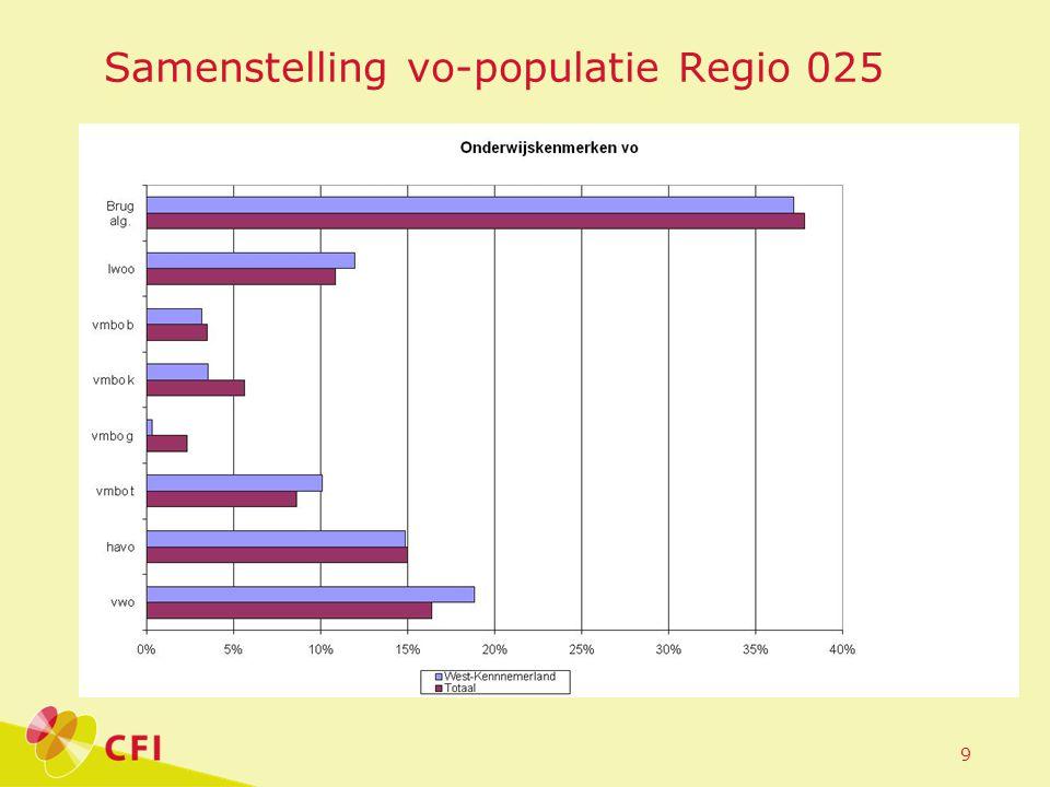 9 Samenstelling vo-populatie Regio 025