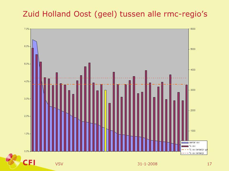 31-1-2008VSV17 Zuid Holland Oost (geel) tussen alle rmc-regio's 0,0% 1,0% 2,0% 3,0% 4,0% 5,0% 6,0% 7,0% 0 1000 2000 3000 4000 5000 6000 aantal vsv % vsv % vsv landelijk -g4 % vsv landelijk