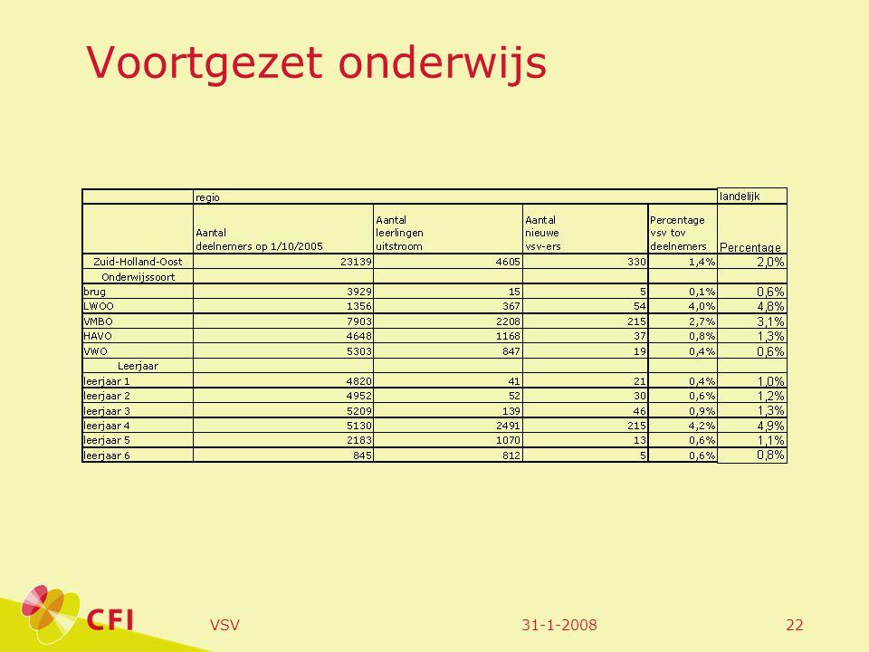 31-1-2008VSV22 Voortgezet onderwijs