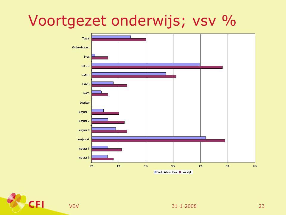 31-1-2008VSV23 Voortgezet onderwijs; vsv %