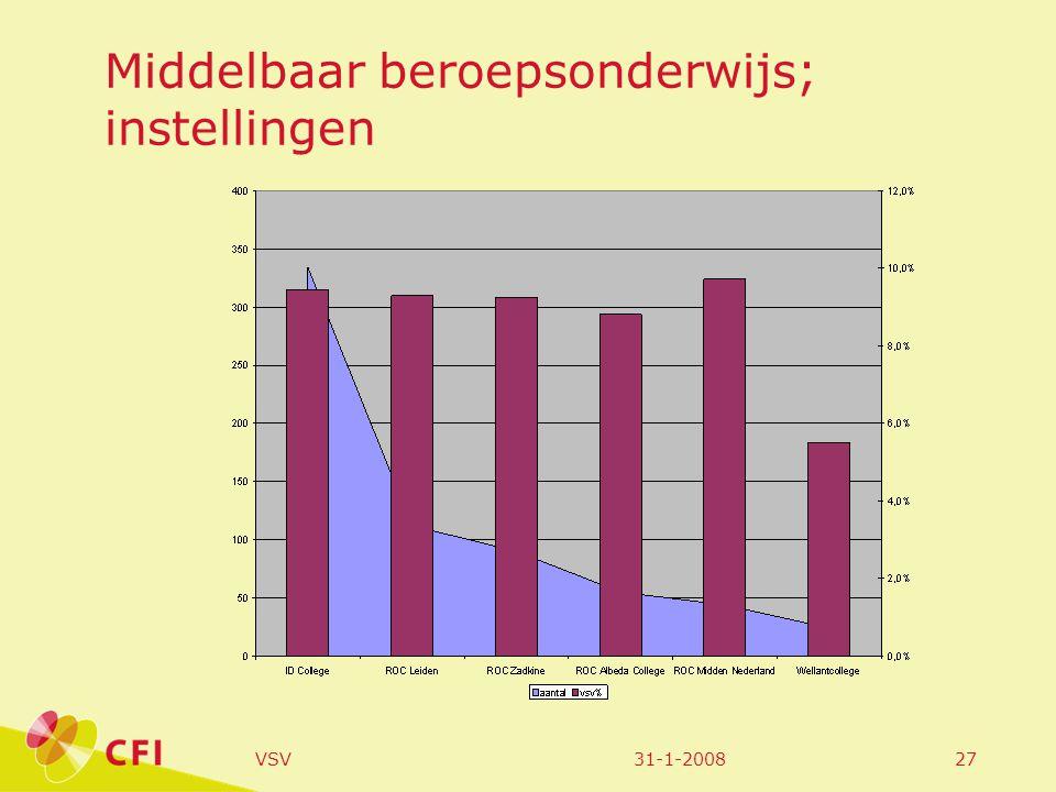 31-1-2008VSV27 Middelbaar beroepsonderwijs; instellingen