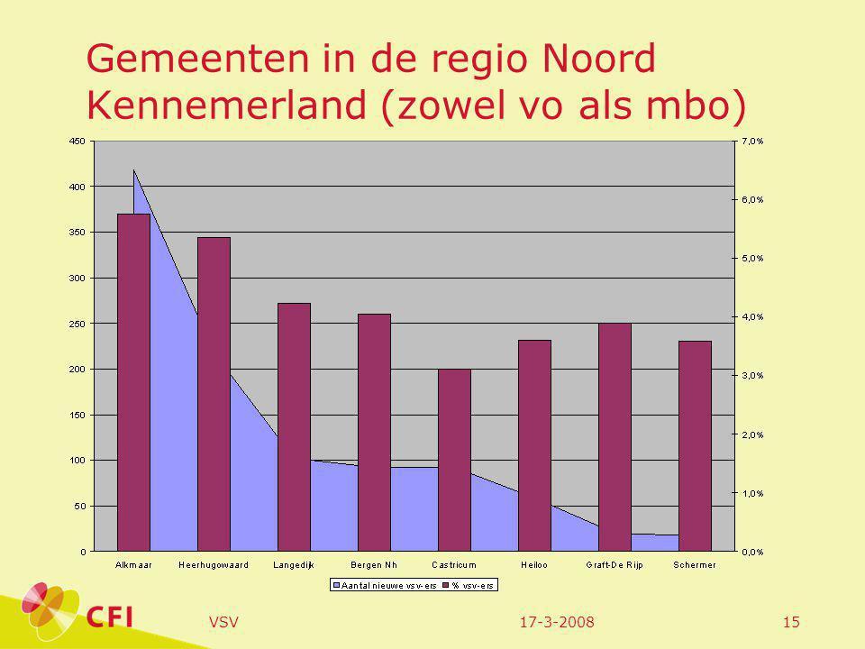 17-3-2008VSV15 Gemeenten in de regio Noord Kennemerland (zowel vo als mbo)