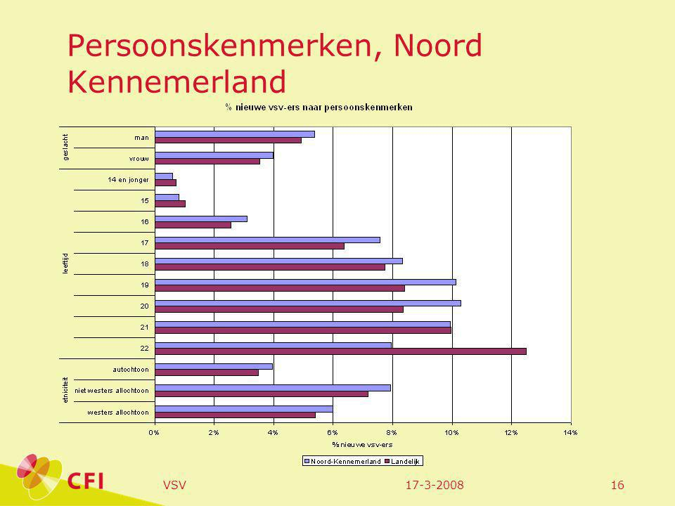 17-3-2008VSV16 Persoonskenmerken, Noord Kennemerland