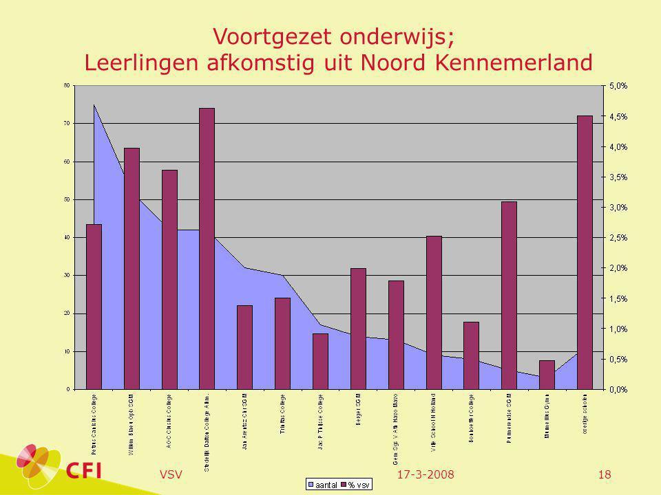 17-3-2008VSV18 Voortgezet onderwijs; Leerlingen afkomstig uit Noord Kennemerland