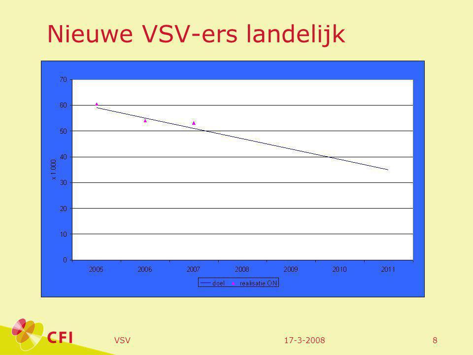17-3-2008VSV8 Nieuwe VSV-ers landelijk