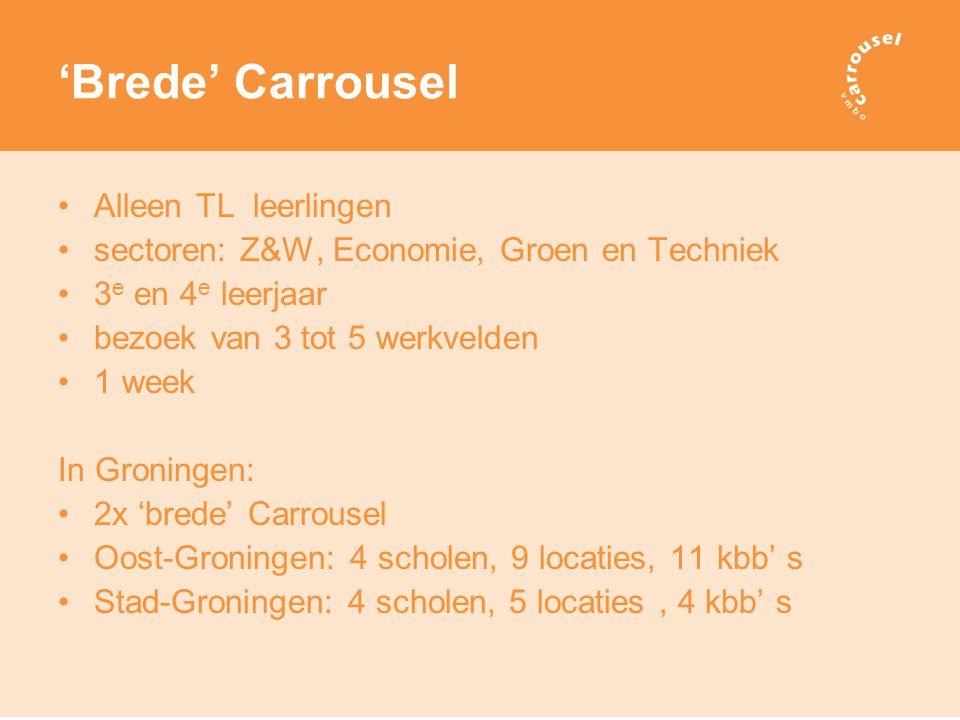 'Brede' Carrousel Alleen TL leerlingen sectoren: Z&W, Economie, Groen en Techniek 3 e en 4 e leerjaar bezoek van 3 tot 5 werkvelden 1 week In Groningen: 2x 'brede' Carrousel Oost-Groningen: 4 scholen, 9 locaties, 11 kbb' s Stad-Groningen: 4 scholen, 5 locaties, 4 kbb' s