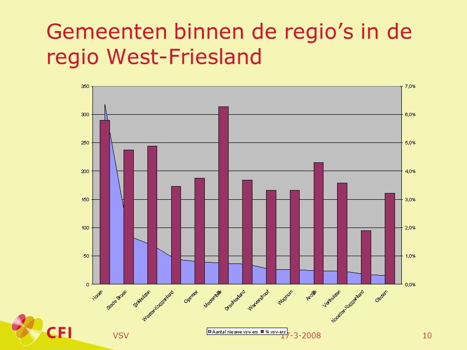 17-3-2008VSV10 Gemeenten binnen de regio's in de regio West-Friesland
