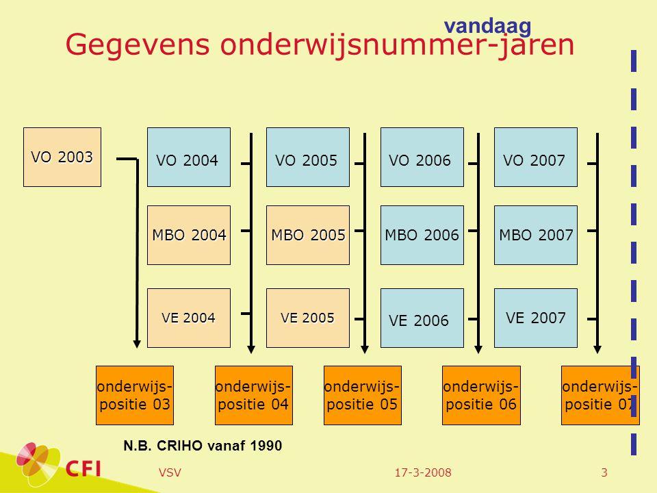 17-3-2008VSV14 Middelbaar beroepsonderwijs; deelnemers regio West-Friesland