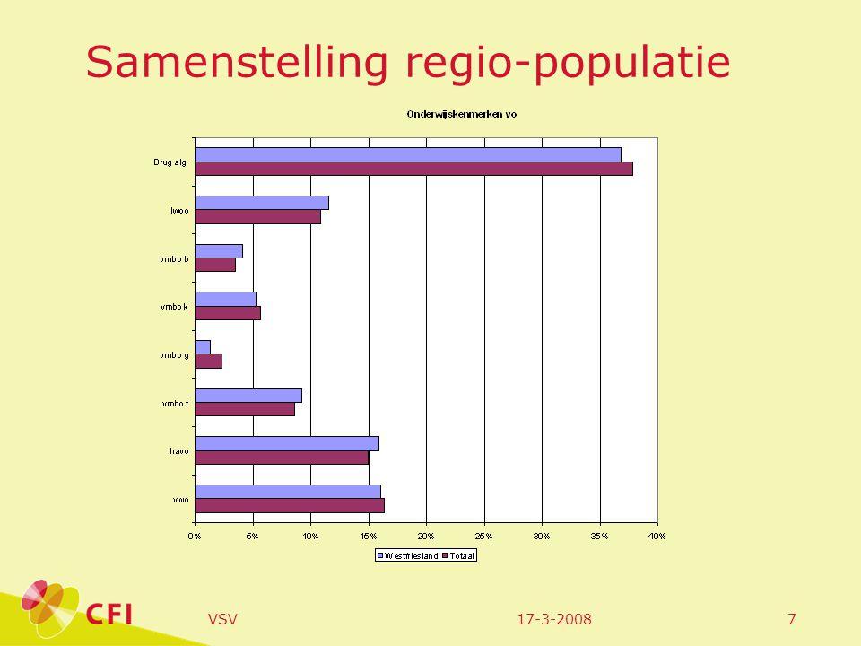 17-3-2008VSV8 Samenstelling regio-populatie, mbo
