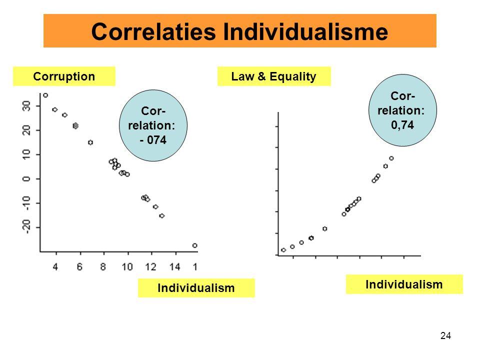24 Corruption Individualism Cor- relation: - 074 Correlaties Individualisme Law & Equality Cor- relation: 0,74