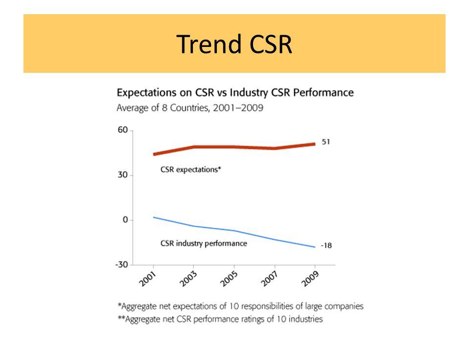 Trend CSR