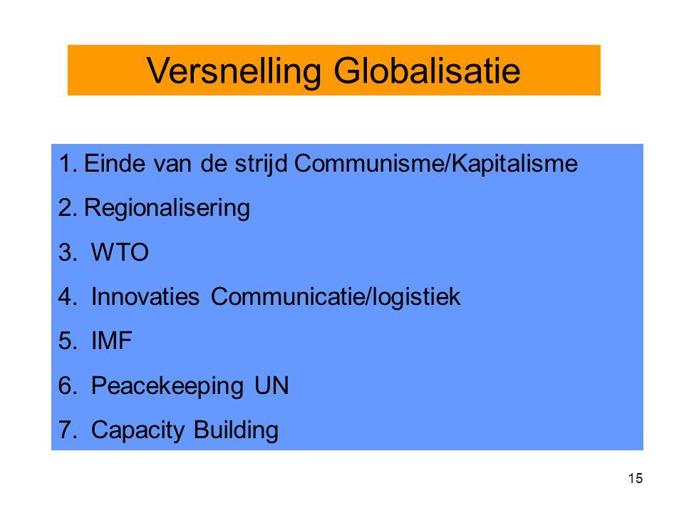 15 Versnelling Globalisatie 1.Einde van de strijd Communisme/Kapitalisme 2.Regionalisering 3.