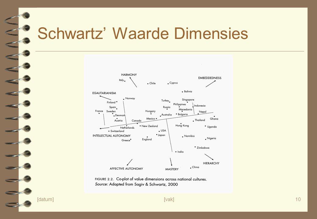 [datum][vak]10 Schwartz' Waarde Dimensies